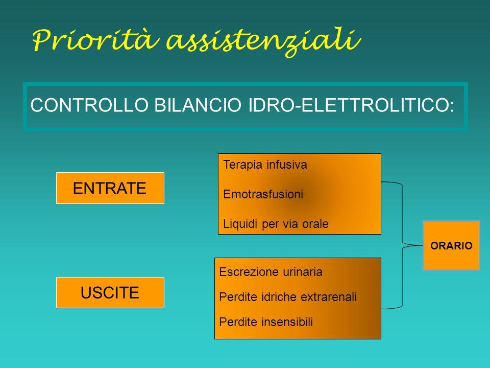 CONTROLLO BILANCIO IDRO-ELETTROLITICO: Priorità assistenziali Terapia infusiva Emotrasfusioni Liquidi per via orale ENTRATE USCITE Escrezione urinaria