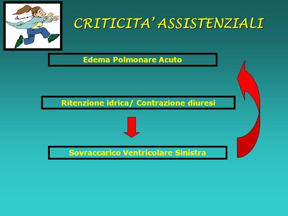 CRITICITA' ASSISTENZIALI Edema Polmonare Acuto Sovraccarico Ventricolare Sinistra Ritenzione idrica/ Contrazione diuresi