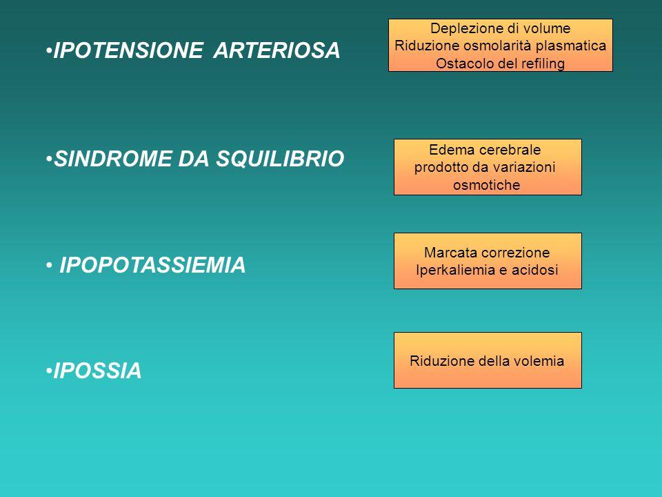 IPOTENSIONE ARTERIOSA SINDROME DA SQUILIBRIO IPOPOTASSIEMIA IPOSSIA Deplezione di volume Riduzione osmolarità plasmatica Ostacolo del refiling Edema c