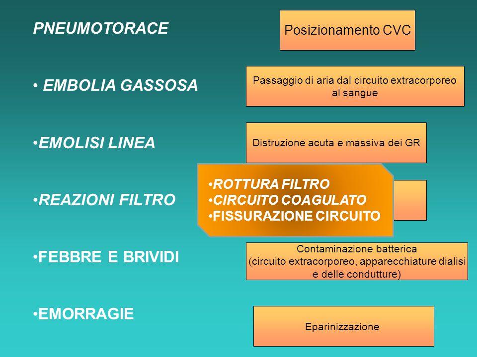 PNEUMOTORACE EMBOLIA GASSOSA EMOLISI LINEA REAZIONI FILTRO FEBBRE E BRIVIDI EMORRAGIE Posizionamento CVC Contaminazione batterica (circuito extracorpo