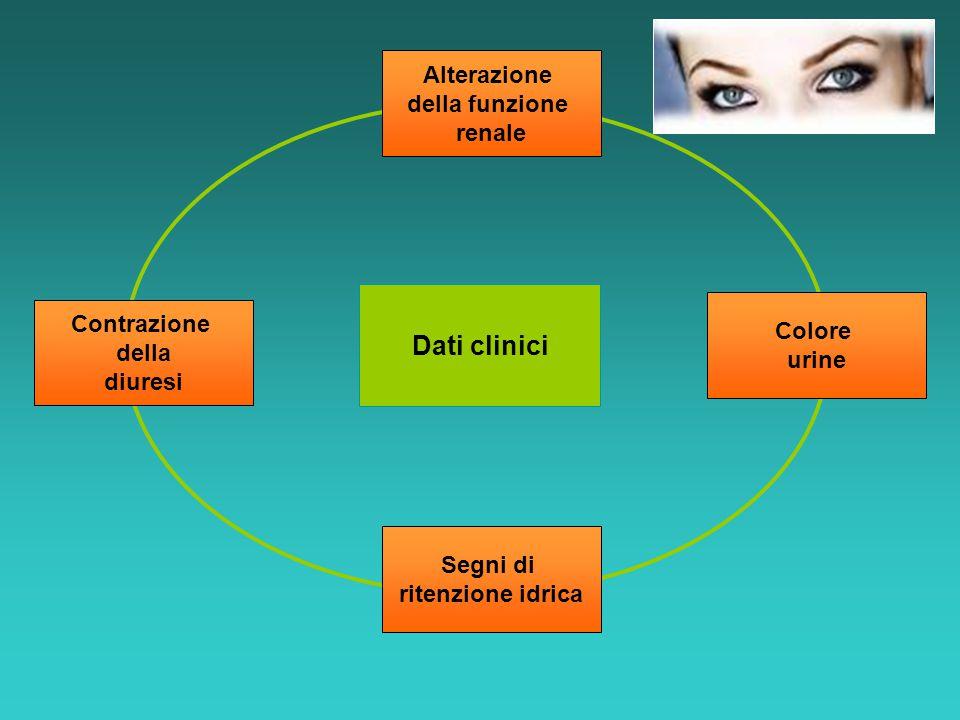 Dati clinici Alterazione della funzione renale Contrazione della diuresi Colore urine Segni di ritenzione idrica