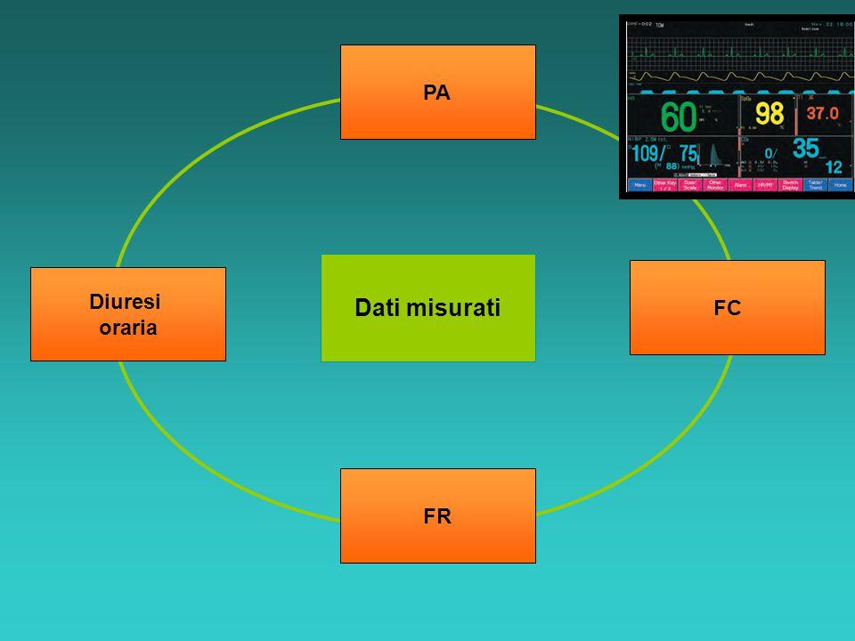 Dati misurati PA Diuresi oraria FC FR
