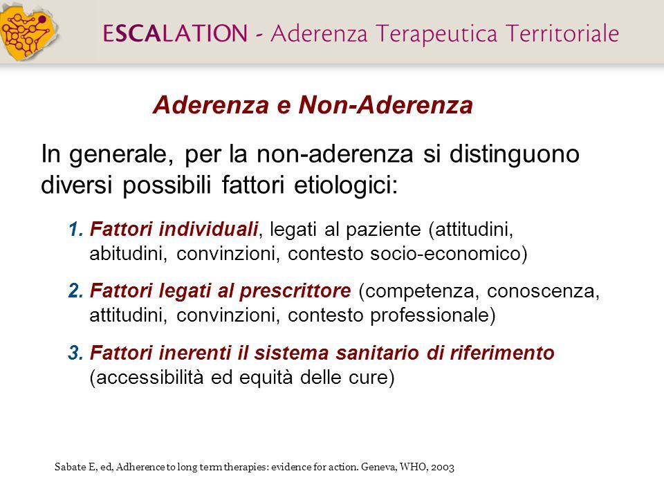 Aderenza e Non-Aderenza 1.Fattori individuali, legati al paziente (attitudini, abitudini, convinzioni, contesto socio-economico) 2.Fattori legati al p