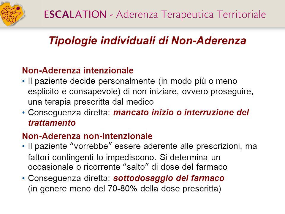 Tipologie individuali di Non-Aderenza Non-Aderenza intenzionale Il paziente decide personalmente (in modo più o meno esplicito e consapevole) di non i
