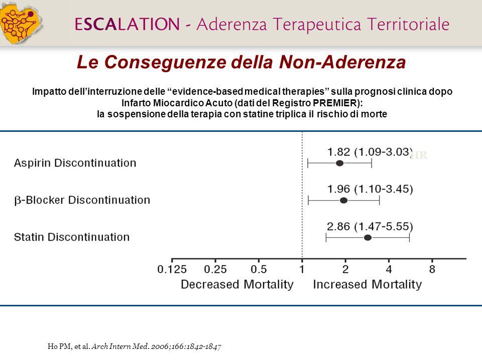Impatto dell'interruzione delle evidence-based medical therapies sulla prognosi clinica dopo Infarto Miocardico Acuto (dati del Registro PREMIER): la sospensione della terapia con statine triplica il rischio di morte Ho PM, et al.
