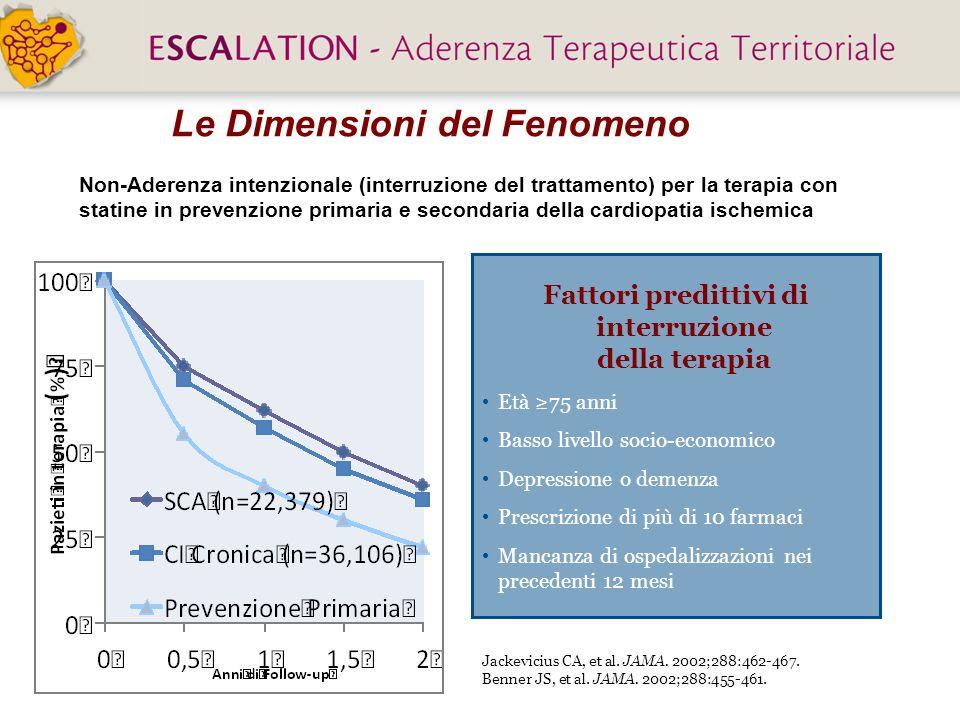 Jackevicius CA, et al. JAMA. 2002;288:462-467. Benner JS, et al. JAMA. 2002;288:455-461. Le Dimensioni del Fenomeno Fattori predittivi di interruzione