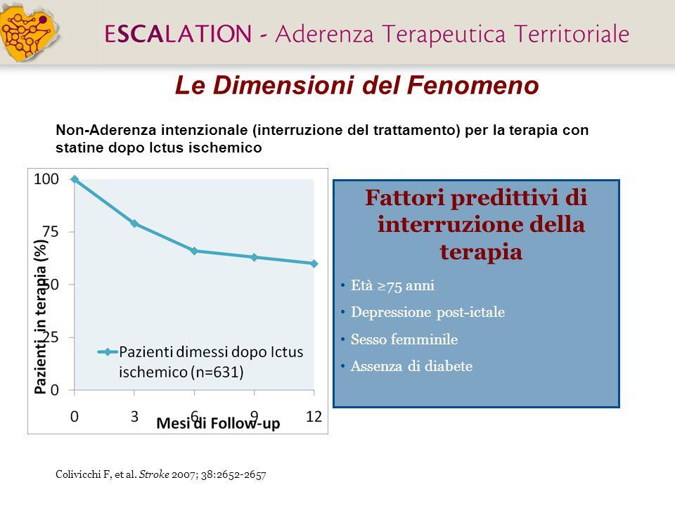 Colivicchi F, et al. Stroke 2007; 38:2652-2657 Le Dimensioni del Fenomeno Non-Aderenza intenzionale (interruzione del trattamento) per la terapia con