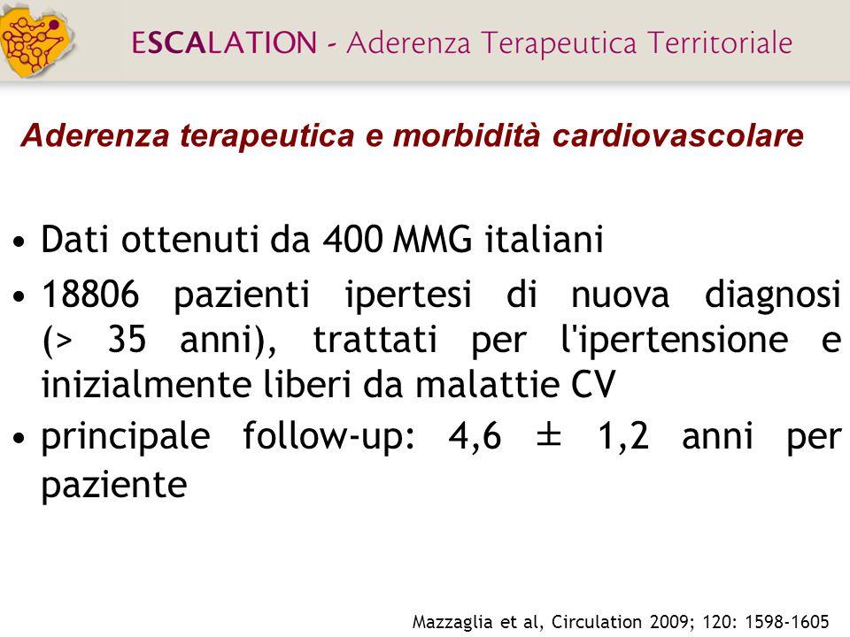 Aderenza terapeutica e morbidità cardiovascolare Dati ottenuti da 400 MMG italiani 18806 pazienti ipertesi di nuova diagnosi (> 35 anni), trattati per l ipertensione e inizialmente liberi da malattie CV principale follow-up: 4,6 ± 1,2 anni per paziente Mazzaglia et al, Circulation 2009; 120: 1598-1605