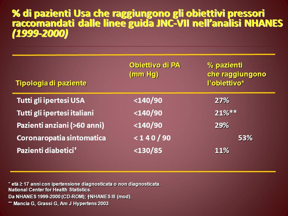 Obiettivo di PA% pazienti (mm Hg)che raggiungono Tipologia di paziente l'obiettivo* 27% 21%** 29% 53% 11% Tutti gli ipertesi USA 60 anni)<140/9029% Coronaropatia sintomatica< 1 4 0 / 90 53% Pazienti diabetici † <130/8511% * età ≥ 17 anni con ipertensione diagnosticata o non diagnosticata.