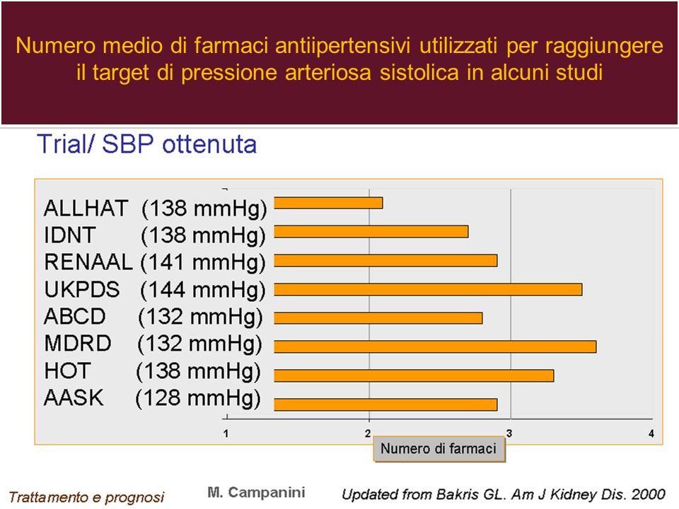 Numero medio di farmaci antiipertensivi utilizzati per raggiungere il target di pressione arteriosa sistolica in alcuni studi Numero medio di farmaci antiipertensivi utilizzati per raggiungere il target di pressione arteriosa sistolica in alcuni studi 16/08/2014