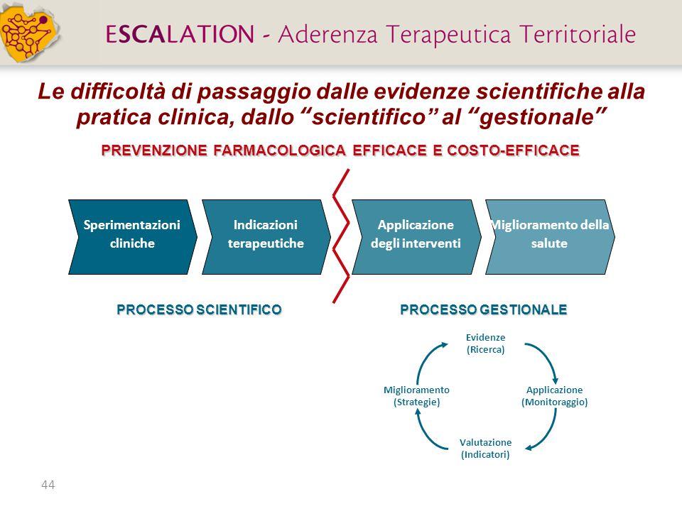 44 Le difficoltà di passaggio dalle evidenze scientifiche alla pratica clinica, dallo scientifico al gestionale Applicazione degli interventi Miglioramento della salute Sperimentazioni cliniche Indicazioni terapeutiche PROCESSO SCIENTIFICO PROCESSO GESTIONALE PREVENZIONE FARMACOLOGICA EFFICACE E COSTO-EFFICACE Evidenze (Ricerca) Valutazione (Indicatori) Miglioramento (Strategie) Applicazione (Monitoraggio)