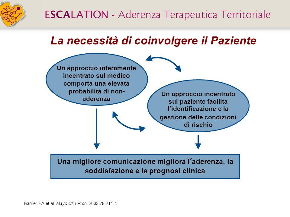 La necessità di coinvolgere il Paziente Una migliore comunicazione migliora l'aderenza, la soddisfazione e la prognosi clinica Barrier PA et al.