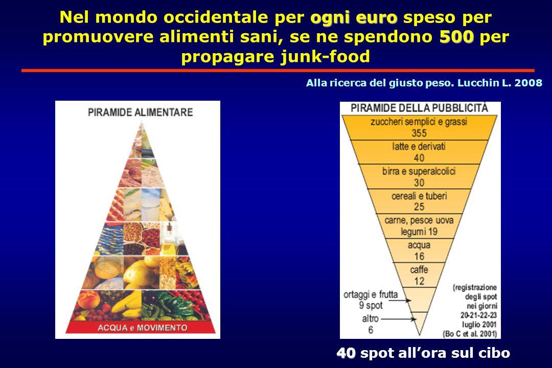 ogni euro 500 Nel mondo occidentale per ogni euro speso per promuovere alimenti sani, se ne spendono 500 per propagare junk-food 40 40 spot all'ora sul cibo Alla ricerca del giusto peso.