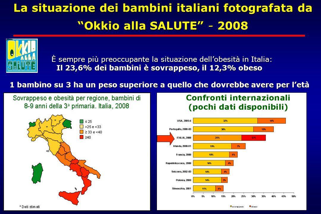 È sempre più preoccupante la situazione dell'obesità in Italia: È sempre più preoccupante la situazione dell'obesità in Italia: Il 23,6% dei bambini è sovrappeso, il 12,3% obeso 1 bambino su 3 ha un peso superiore a quello che dovrebbe avere per l'età La situazione dei bambini italiani fotografata da Okkio alla SALUTE La situazione dei bambini italiani fotografata da Okkio alla SALUTE - 2008