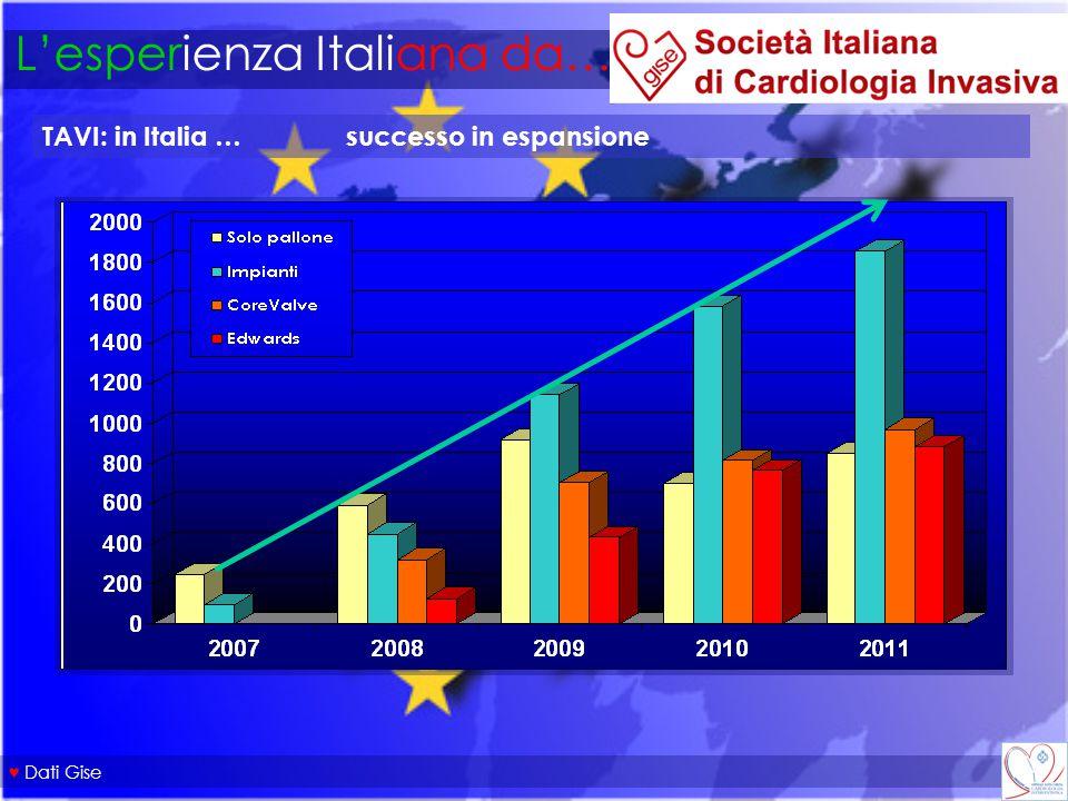 L'esperienza Italiana da… TAVI: in Italia … successo in espansione ♥ Dati Gise
