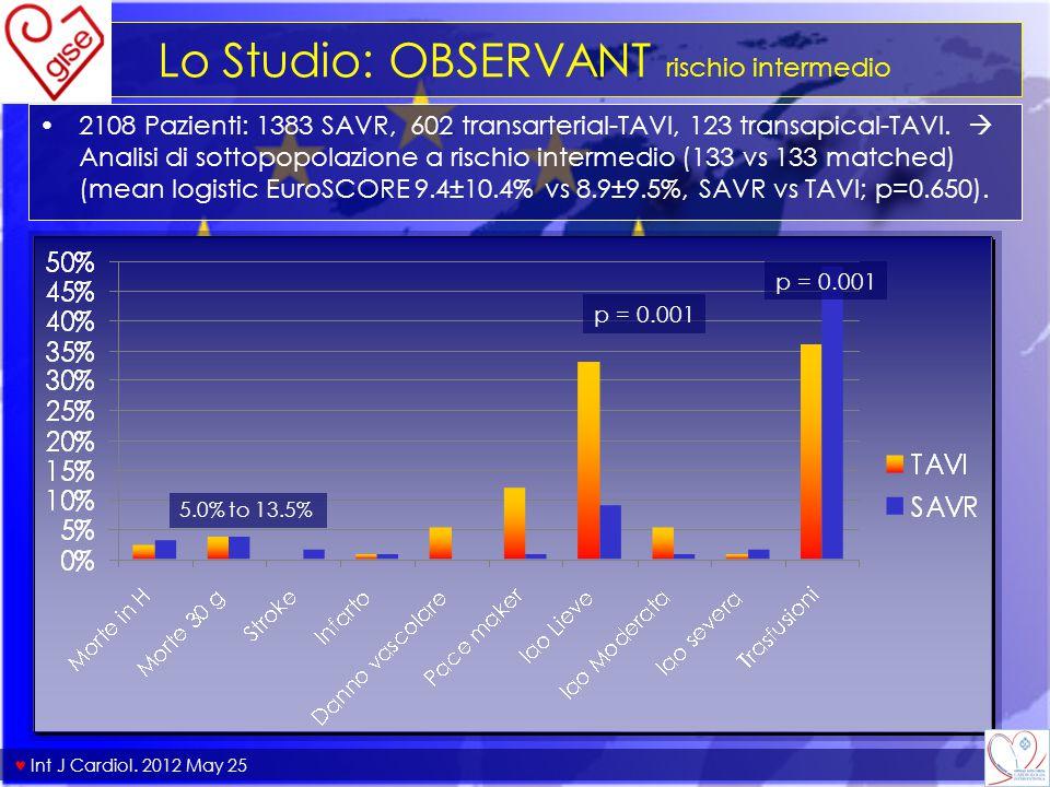 Lo Studio: OBSERVANT rischio intermedio 2108 Pazienti: 1383 SAVR, 602 transarterial-TAVI, 123 transapical-TAVI.  Analisi di sottopopolazione a rischi