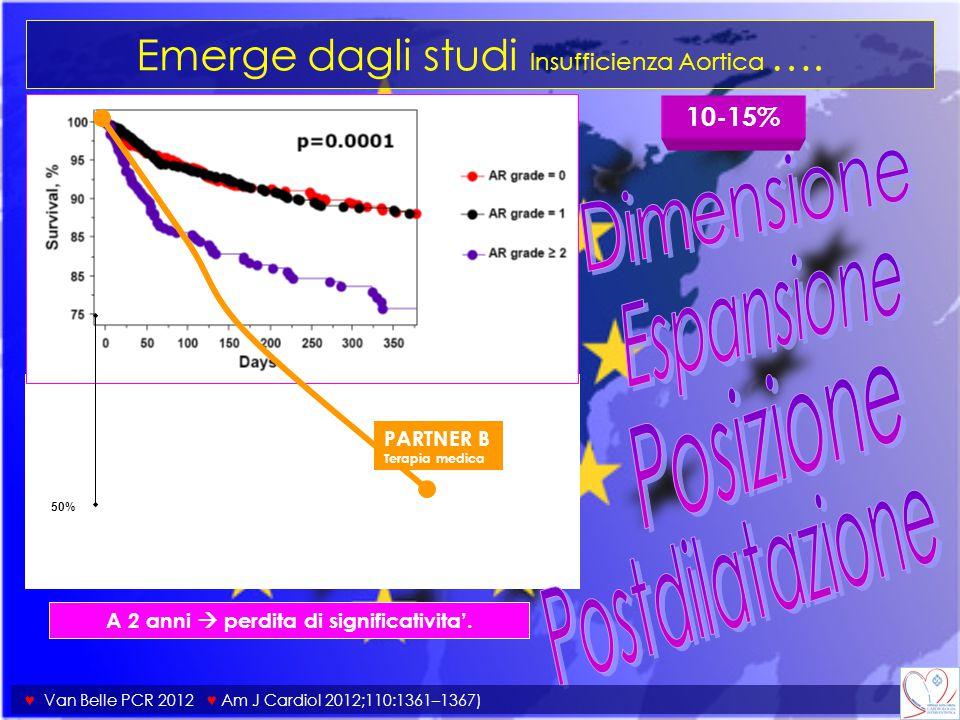 Emerge dagli studi Insufficienza Aortica …. A 2 anni  perdita di significativita'. ♥ Van Belle PCR 2012 ♥ Am J Cardiol 2012;110:1361–1367) 10-15% 50%