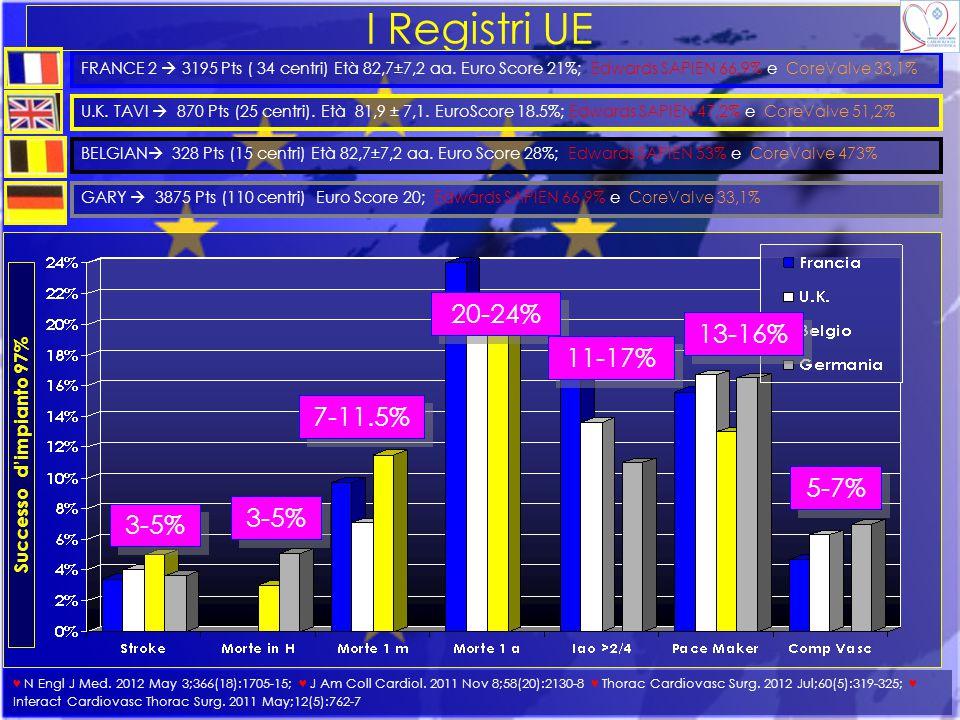 I Registri UE FRANCE 2  3195 Pts ( 34 centri) Età 82,7±7,2 aa. Euro Score 21%; Edwards SAPIEN 66,9% e CoreValve 33,1% U.K. TAVI  870 Pts (25 centri)