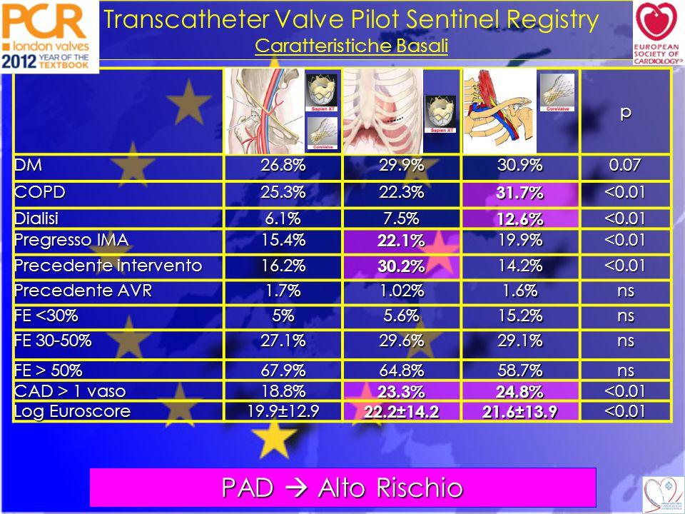 Transcatheter Valve Pilot Sentinel Registry Risultati p Morte (media 7.4%) 5.9%12.8%9.7%<0.01 Stroke (media 1.8%) 1.9%1.6%1.4%ns IMA (media 0.9%) 0.9%0.7%1.9%ns Impianto PM 15.5%4.5%10.7%<0.01 Trasfusioni15%20.8%22.9%<0.01 Fibrillazione Atriale 5.1%9%6.5%<0.01 OspedalizzazIone >10 g 22%43.8%39.5%<0.01 23.4% vs 6%