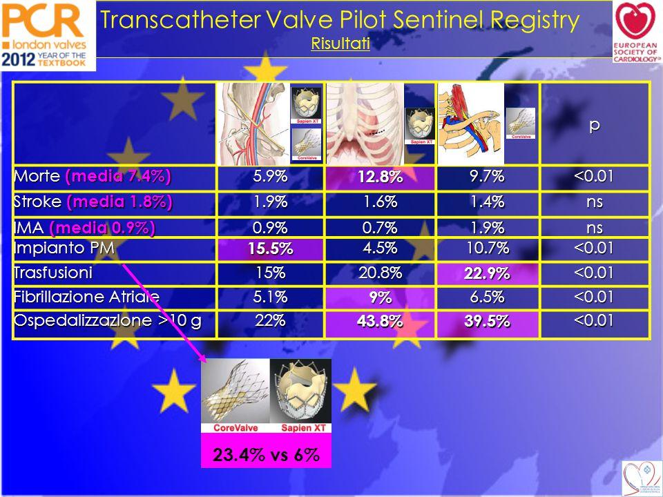 Transcatheter Valve Pilot Sentinel Registry Risultati p Morte (media 7.4%) 5.9%12.8%9.7%<0.01 Stroke (media 1.8%) 1.9%1.6%1.4%ns IMA (media 0.9%) 0.9%