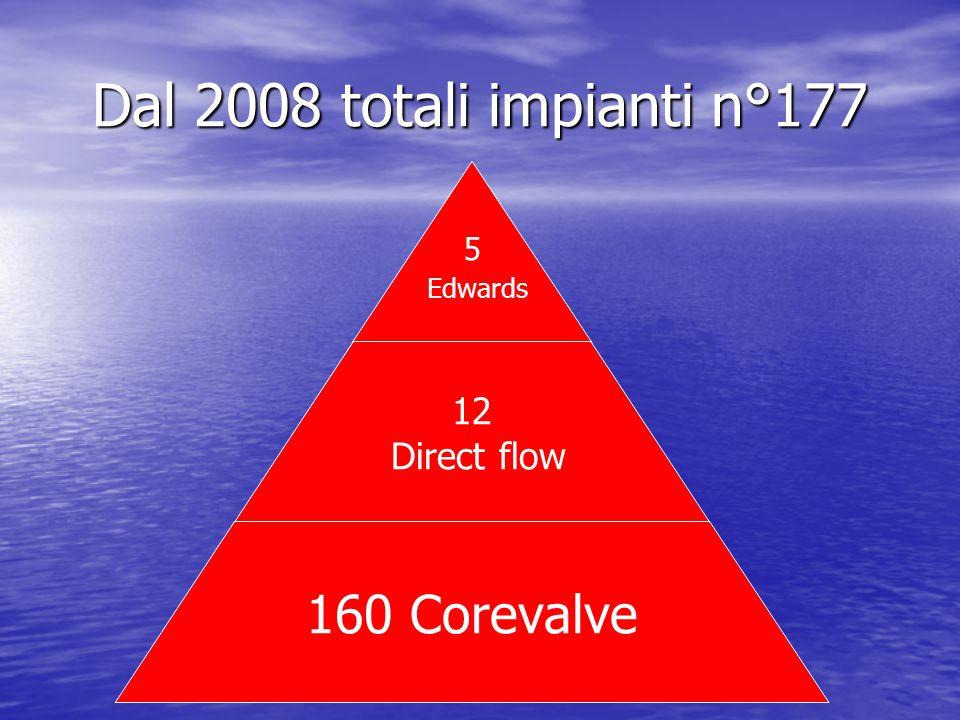 5 Edwards 12 Direct flow 160 Corevalve Dal 2008 totali impianti n°177 5 Edwards 12 Direct flow 160 Corevalve