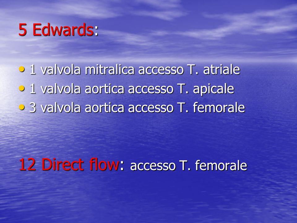 12 Direct flow: accesso T.femorale 5 Edwards: 1 valvola mitralica accesso T.