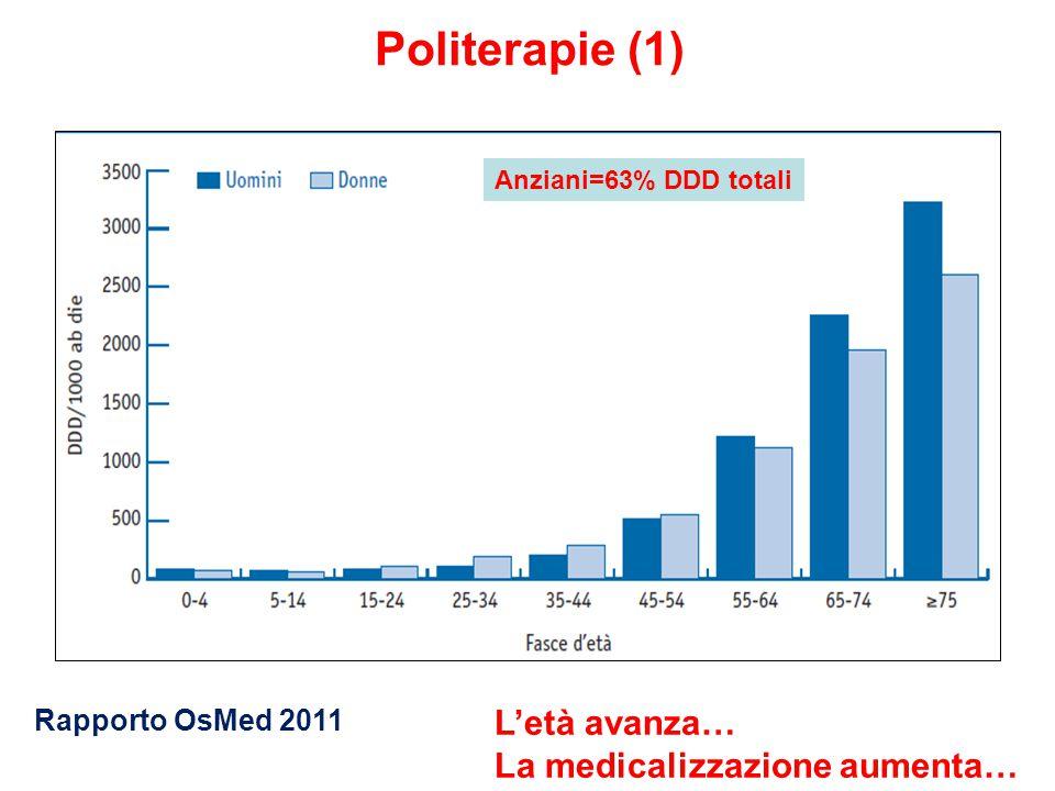 Politerapie (1) Anziani=63% DDD totali Rapporto OsMed 2011 L'età avanza… La medicalizzazione aumenta…