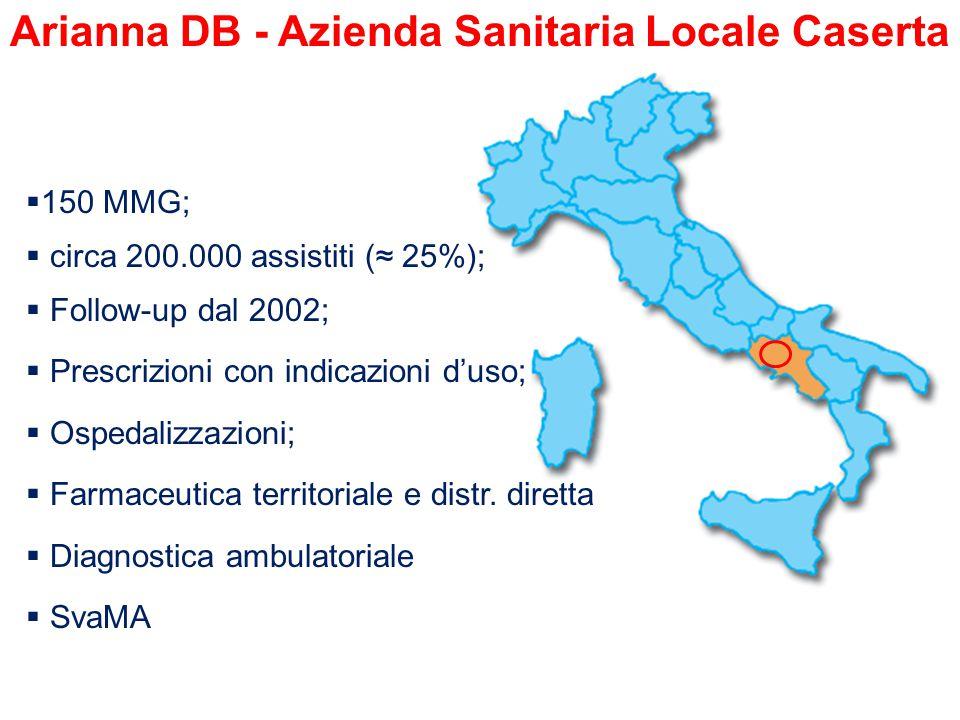  150 MMG;  circa 200.000 assistiti (≈ 25%);  Follow-up dal 2002;  Prescrizioni con indicazioni d'uso;  Ospedalizzazioni;  Farmaceutica territoriale e distr.