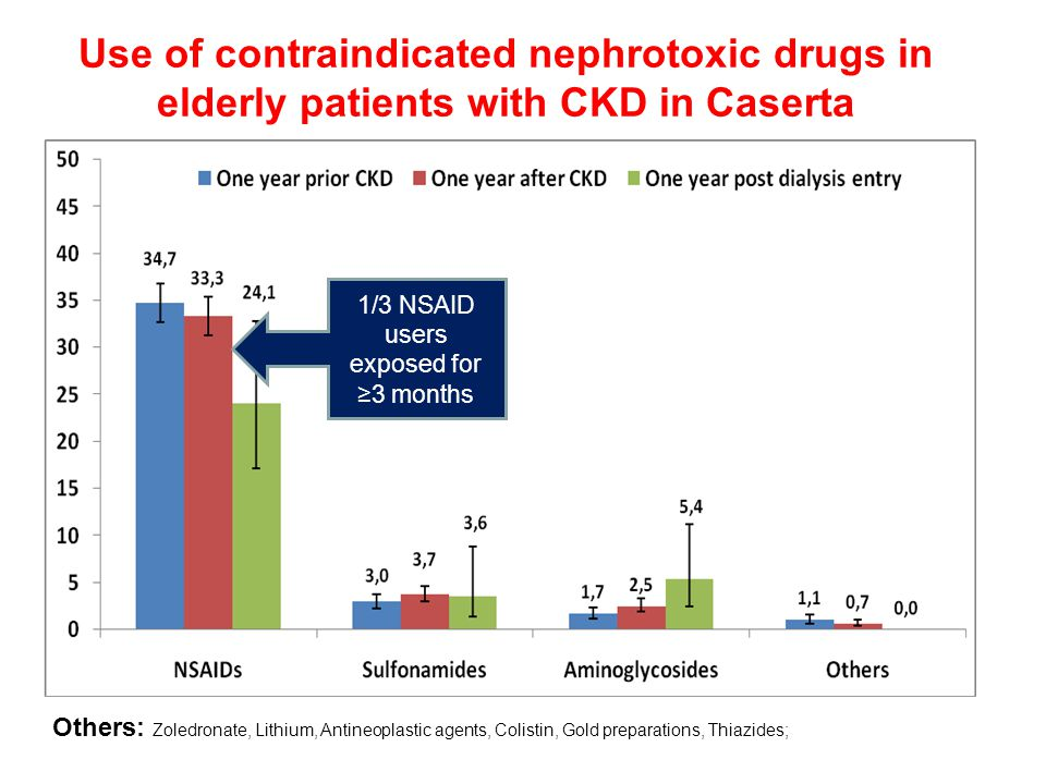 Use of contraindicated nephrotoxic drugs in elderly patients with CKD in Caserta Others: Zoledronate, Lithium, Antineoplastic agents, Colistin, Gold preparations, Thiazides; 1/3 NSAID users exposed for ≥3 months