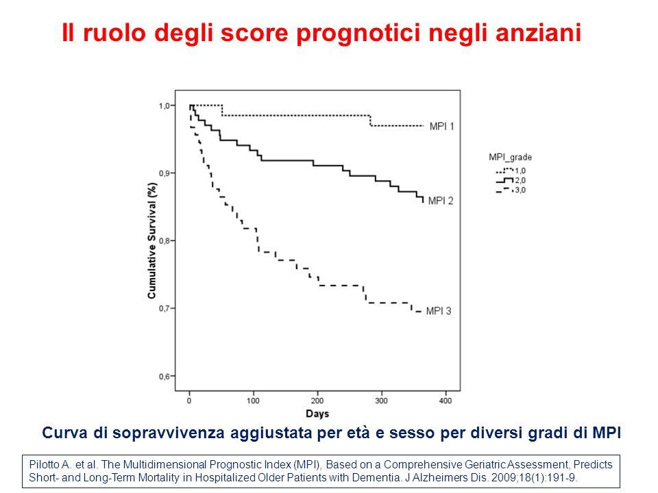 Curva di sopravvivenza aggiustata per età e sesso per diversi gradi di MPI Pilotto A.