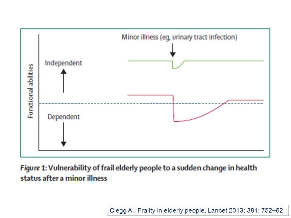 Clegg A., Frailty in elderly people, Lancet 2013; 381: 752–62.