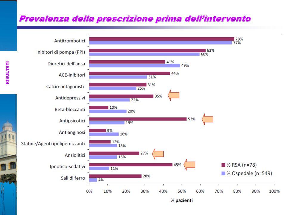 Prevalenza della prescrizione prima dell'intervento RISULTATI
