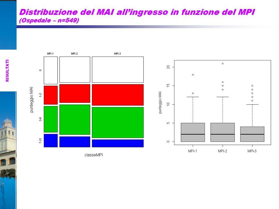 Distribuzione del MAI all'ingresso in funzione del MPI (Ospedale – n=549) RISULTATI