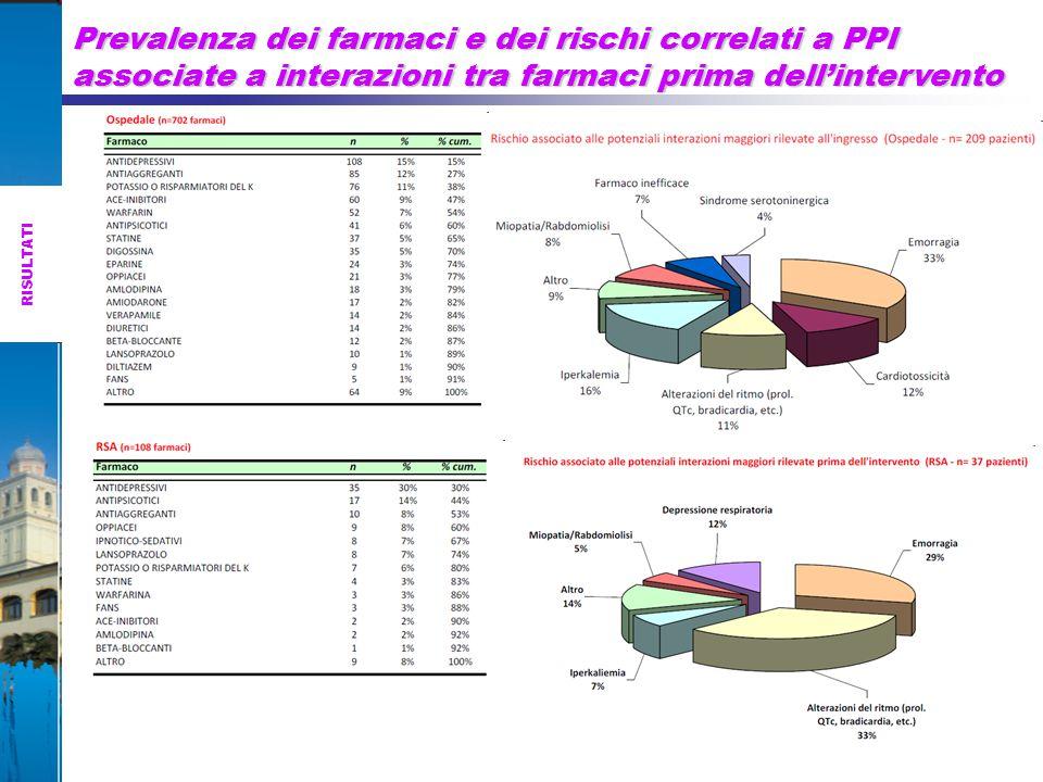 Prevalenza dei farmaci e dei rischi correlati a PPI associate a interazioni tra farmaci prima dell'intervento RISULTATI