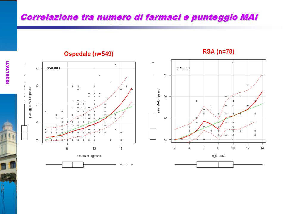 Correlazione tra numero di farmaci e punteggio MAI RISULTATI Ospedale (n=549) p<0.001 RSA (n=78) p<0.001