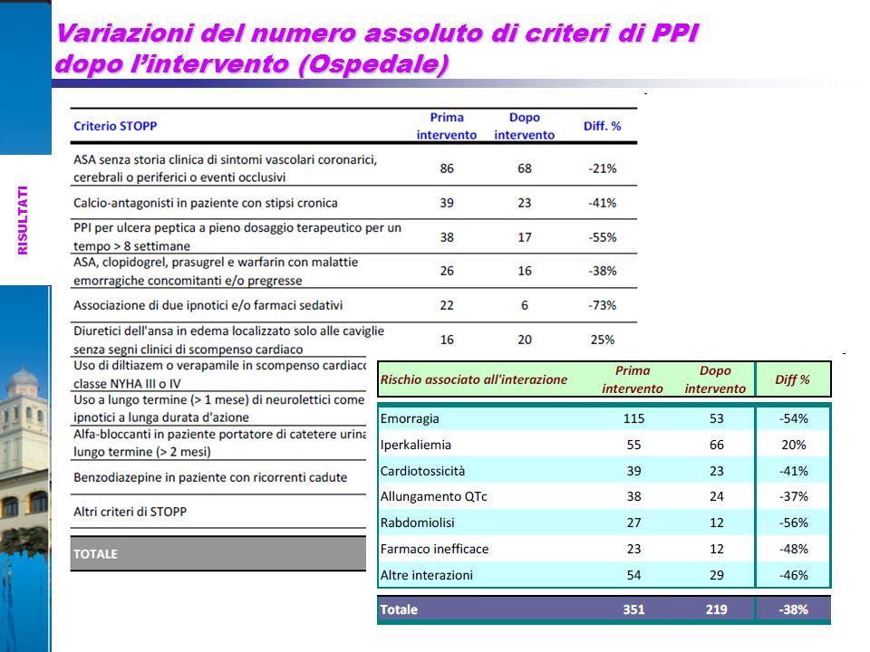 RISULTATI Variazioni del numero assoluto di criteri di PPI dopo l'intervento (Ospedale)