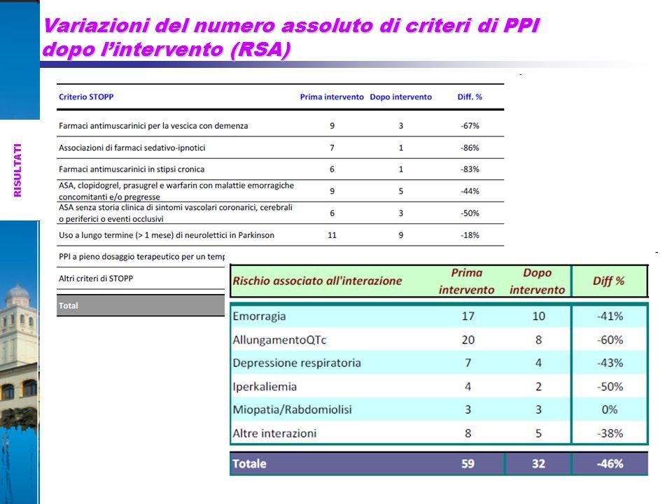 Variazioni del numero assoluto di criteri di PPI dopo l'intervento (RSA) RISULTATI