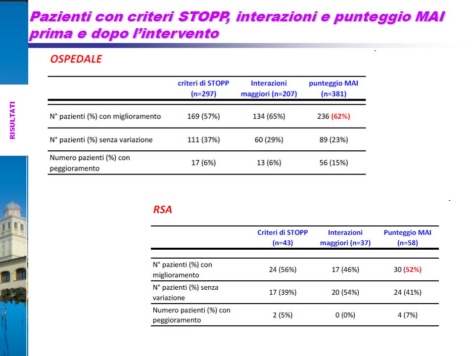 Pazienti con criteri STOPP, interazioni e punteggio MAI prima e dopo l'intervento RISULTATI