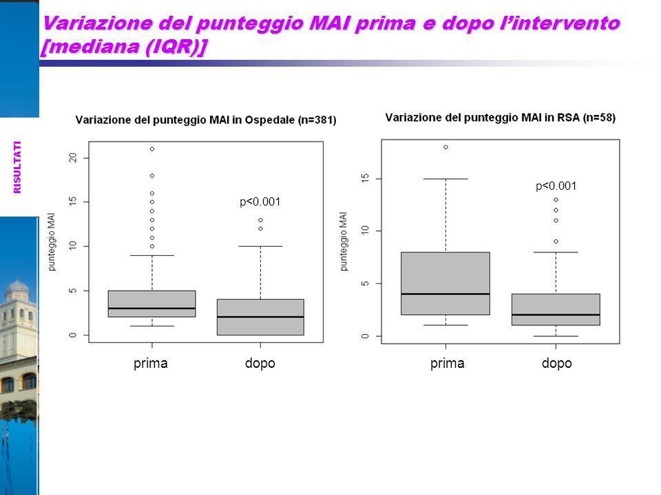 Variazione del punteggio MAI prima e dopo l'intervento [mediana (IQR)] prima dopo p<0.001 prima dopo p<0.001 RISULTATI