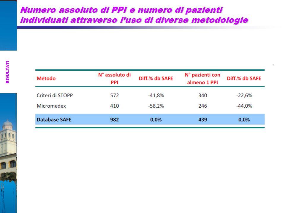 Numero assoluto di PPI e numero di pazienti individuati attraverso l'uso di diverse metodologie RISULTATI