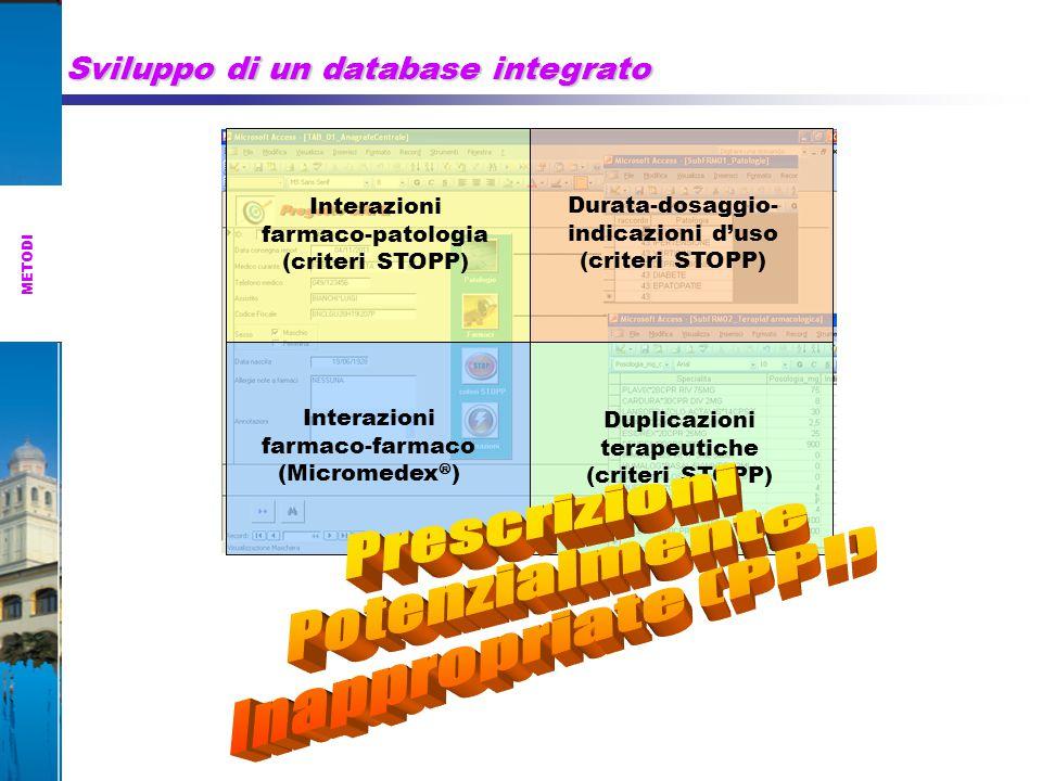 Sviluppo di un database integrato Interazioni farmaco-patologia (criteri STOPP) Duplicazioni terapeutiche (criteri STOPP) Interazioni farmaco-farmaco (Micromedex  ) Durata-dosaggio- indicazioni d'uso (criteri STOPP) METODI