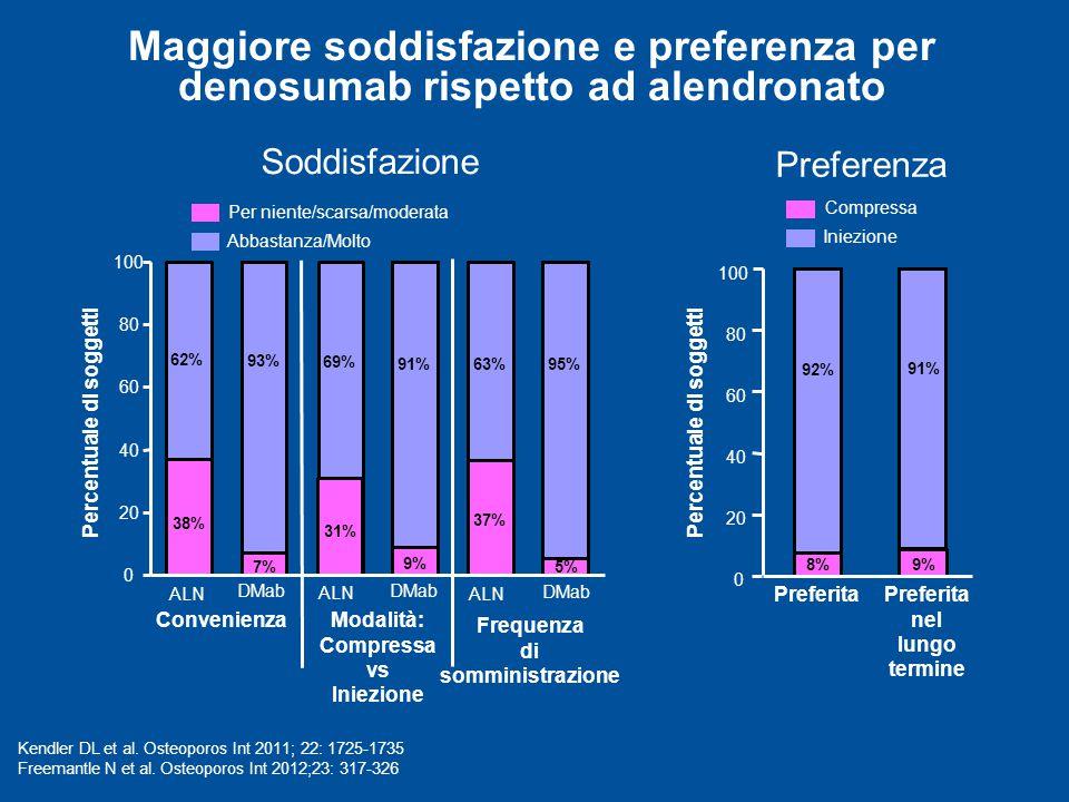 Maggiore soddisfazione e preferenza per denosumab rispetto ad alendronato 0 20 40 60 80 100 ConvenienzaModalità: Compressa vs Iniezione DMab ALN DMab