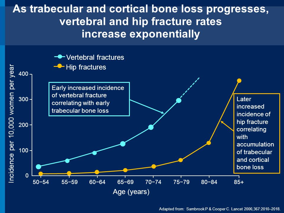 Multiple Factors May Mitigate Fracture Risk Slowing/Stopping Bone Loss Minimizing Factors that Contribute to Falls Maintaining or Increasing Bone Density and Strength NAMS Position Statement.
