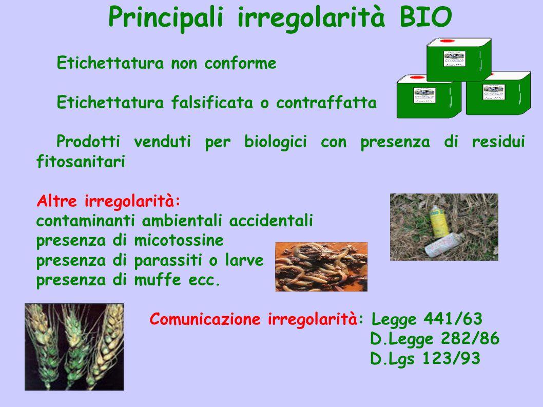 Principali irregolarità BIO Etichettatura non conforme Etichettatura falsificata o contraffatta Prodotti venduti per biologici con presenza di residui