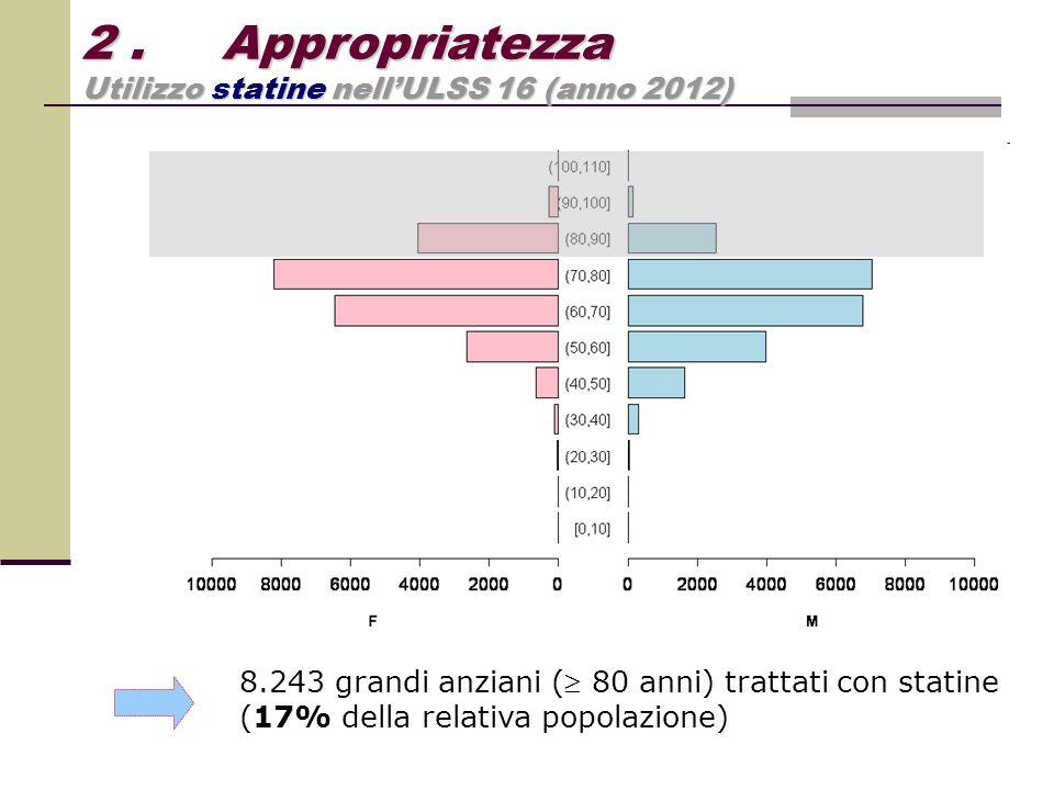 2. Appropriatezza Utilizzo statine nell'ULSS 16 (anno 2012) 8.243 grandi anziani ( 80 anni) trattati con statine (17% della relativa popolazione)