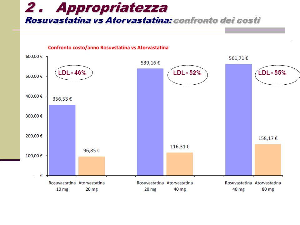 2. Appropriatezza Rosuvastatina vs Atorvastatina: confronto dei costi LDL - 46% LDL - 55% LDL - 52%