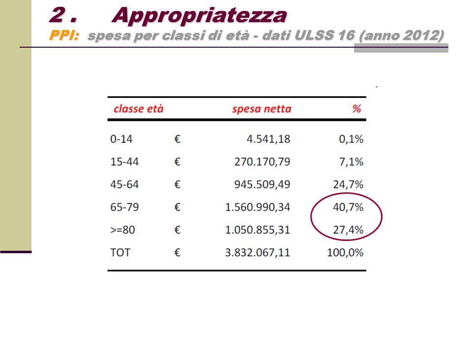2. Appropriatezza PPI: spesa per classi di età - dati ULSS 16 (anno 2012)