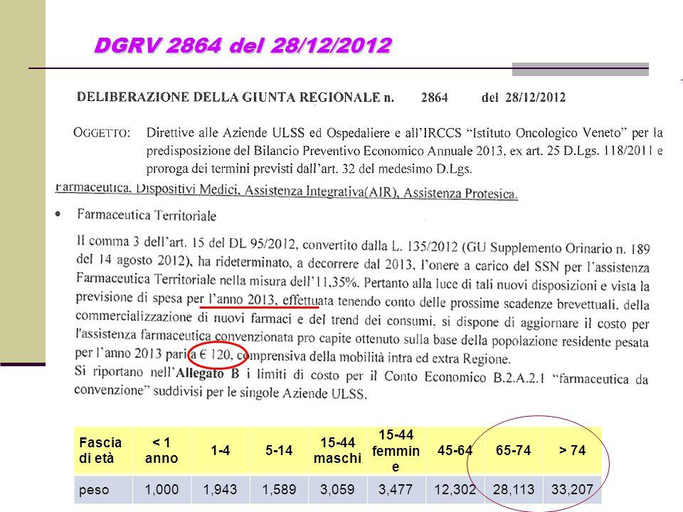 DGRV 2864 del 28/12/2012 DGRV 2864 del 28/12/2012 Fascia di età < 1 anno 1-45-14 15-44 maschi 15-44 femmin e 45-6465-74> 74 peso1,0001,9431,5893,0593,