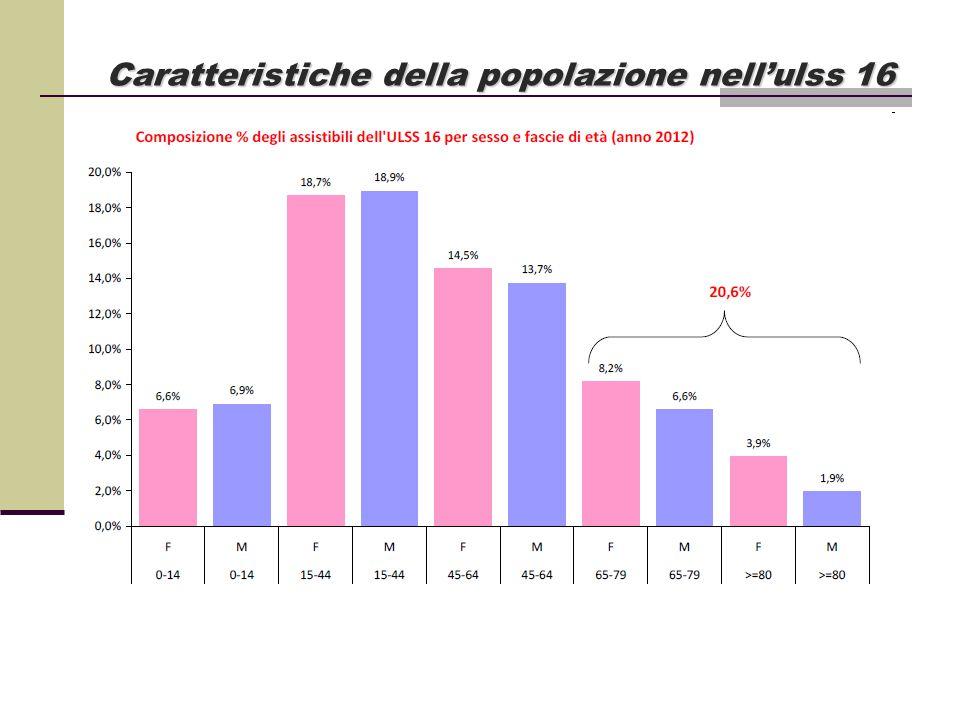 Caratteristiche della popolazione nell'ulss 16