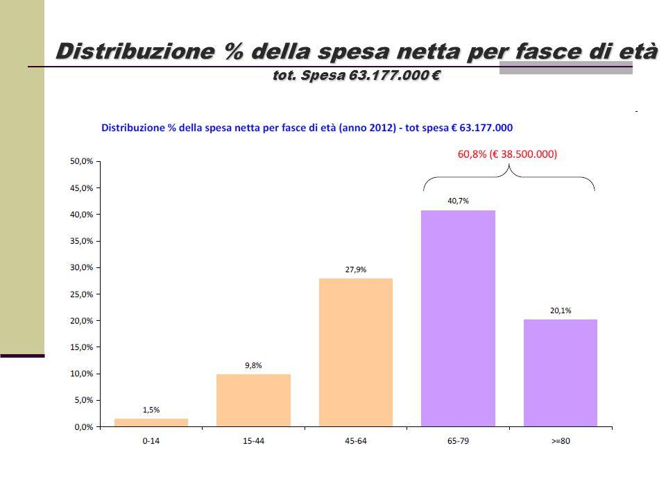 Distribuzione % della spesa netta per fasce di età tot. Spesa 63.177.000 €